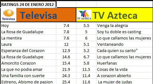 ratings 2012